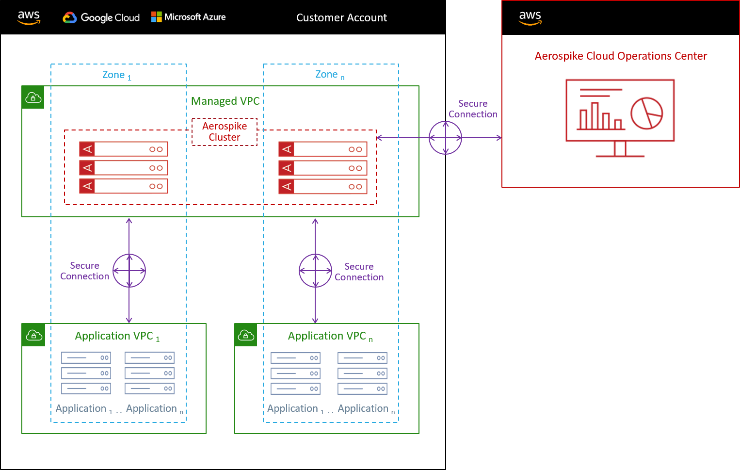 Aerospike Cloud Managed Service - System Architecture